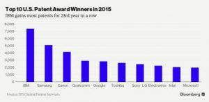 2015 patent graph DigiDoki
