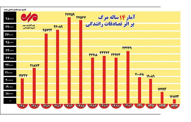 آمار فوتی های ایران به علت حوادث رانندگی ، دیجی دکی