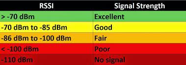 دیدن مقدار عددی قدرت سیگنال آنتن در گوشی های آیفون