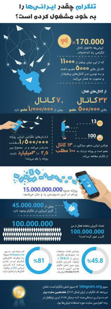 Telegram in iran