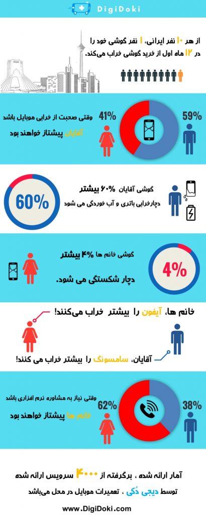 آمار تعمیرات موبایل البان در یکسالگی