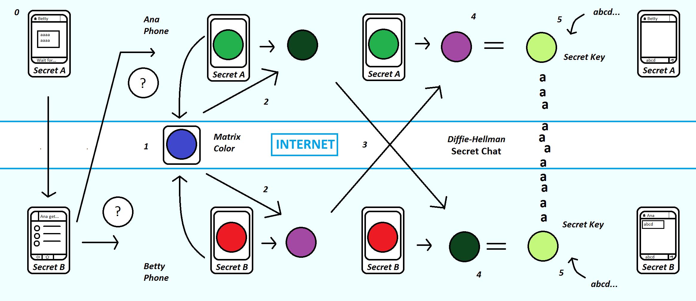 Explanation_of_secret_chats_(Telegram)-DigiDoki