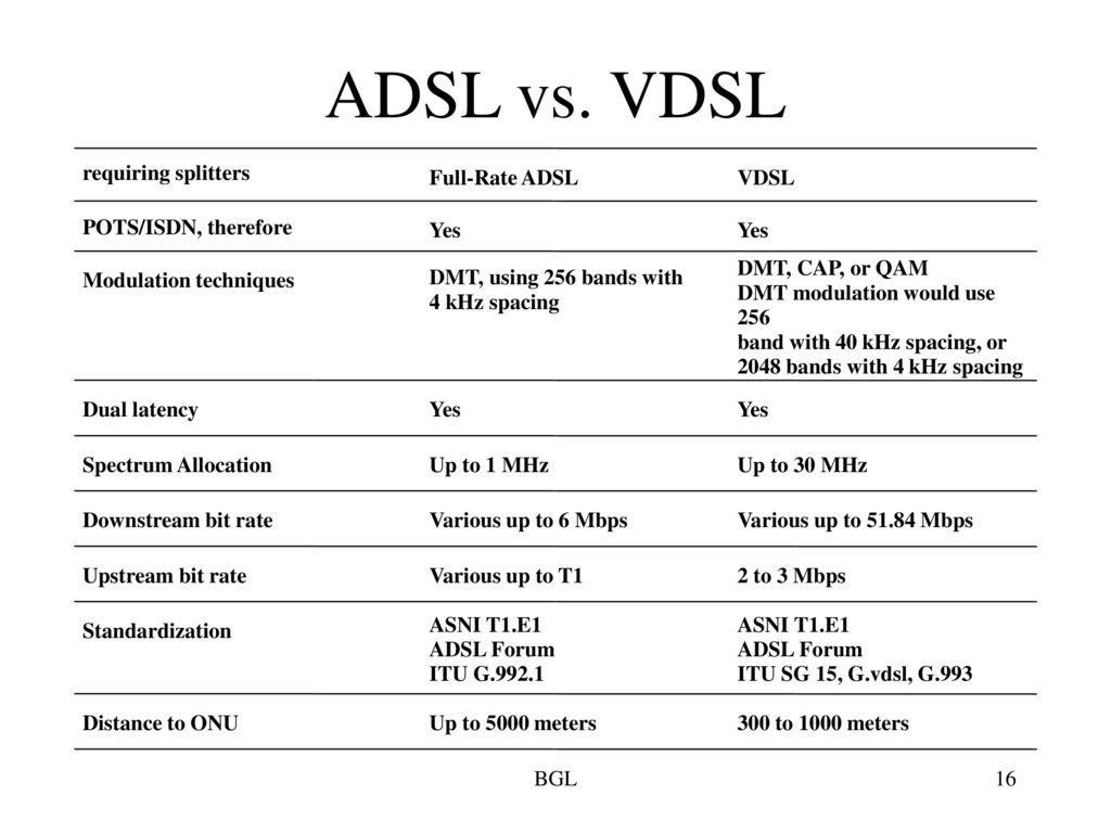 VDSL وی دی اس ال ، البان